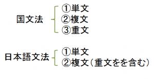 単文・複文・重文 | 日本語教師の広場